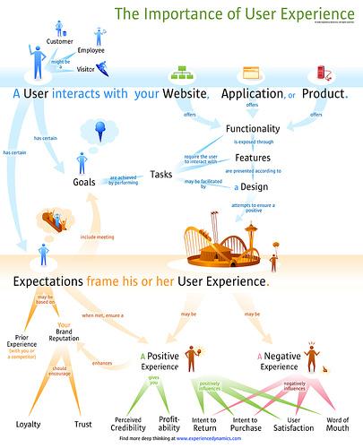 用户体验的价值