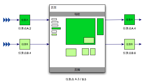 信息架构和任务分解的关系