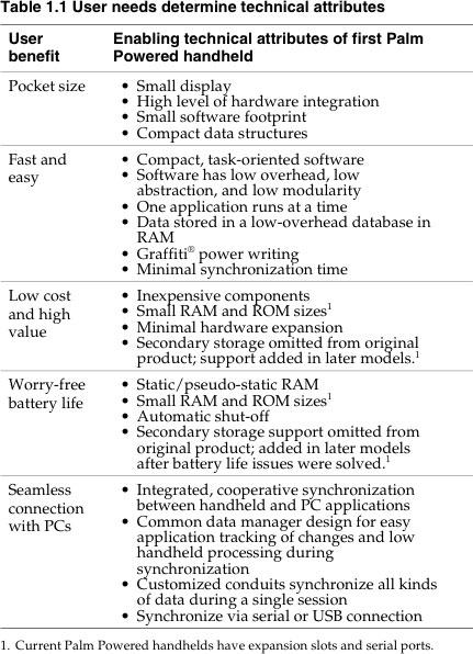 表格1.1-用户需求决定了技术应用