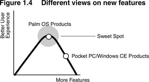 图1.4-对于新功能的不同看法