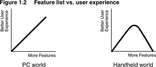 PC和移动设备上功能和用户体验的关系对比