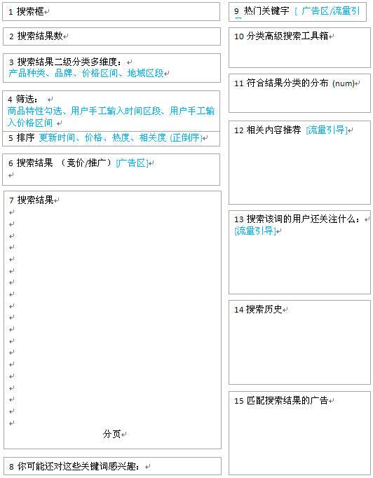 站内搜索常用功能页面