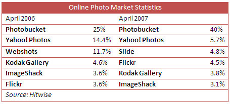 2007年的在线图片市场的份额表
