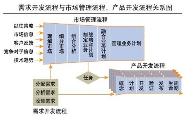 产品管理,需求管理,需求工程,端到端需求管理,统一需求管理