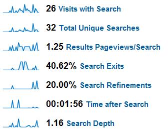 GA-Site-Search-Metrics