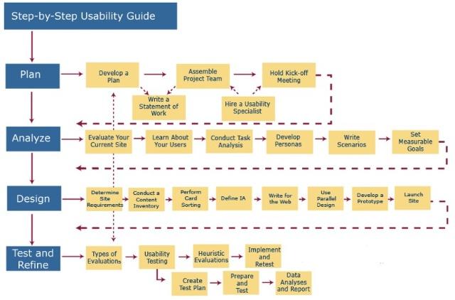 用户体验设计指引图