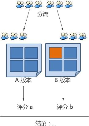 A/B Testing 用户分流