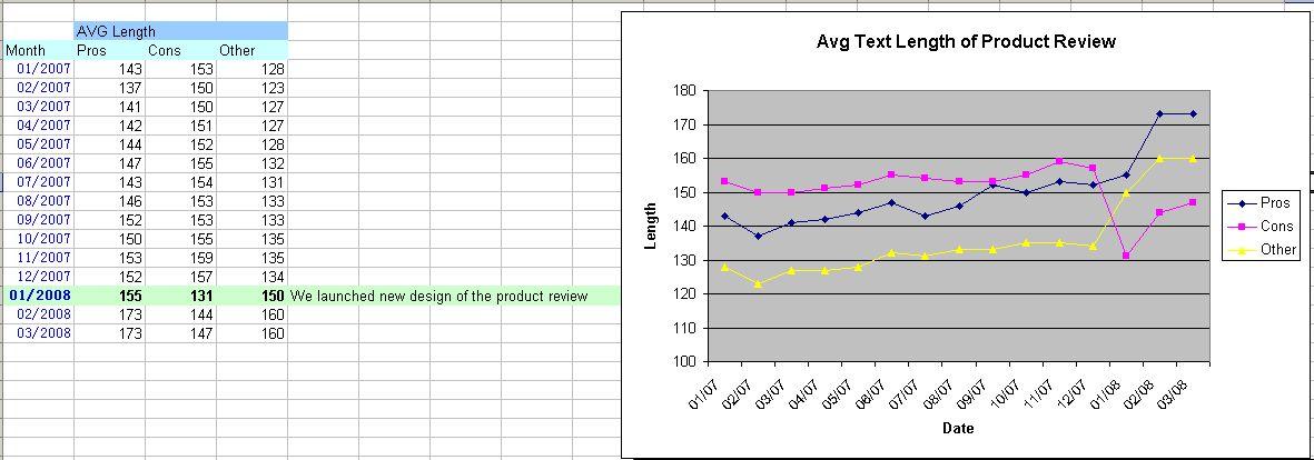 图1:用户评论数据统计图, Pros:正面评论;Cons:负面评论;Other:其他评论(中性评论)