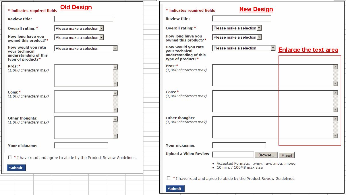图2:随着留言框面积的增大,顾客们更爱写评论,而且更愿意说好话。