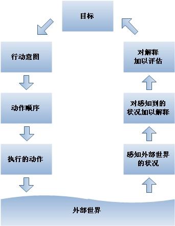 行动的七阶段
