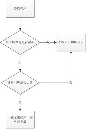 展示设计流程步骤