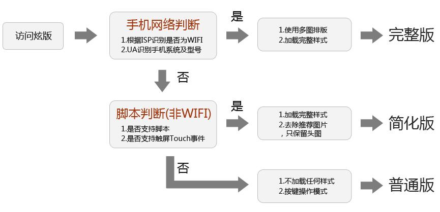 触屏手机3G网站设计